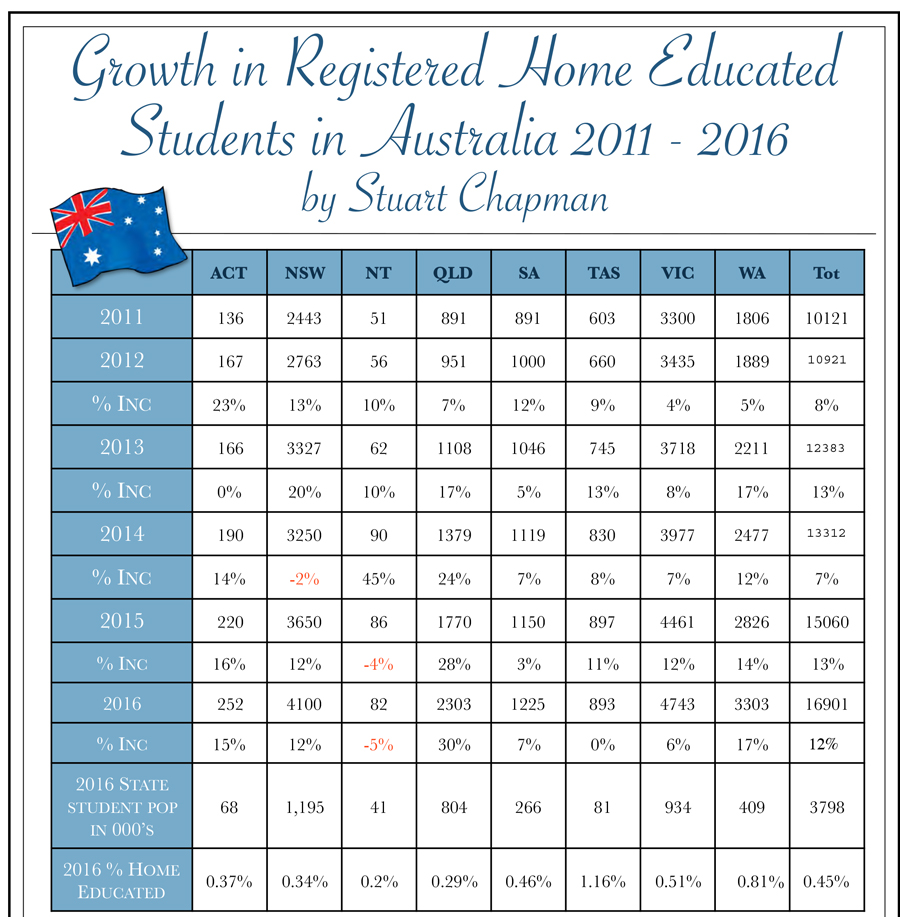 summary-home-schooling-statistics-2017-1 - Accelerate